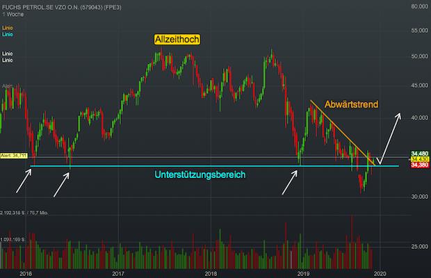 Chartanalyse Fuchs Petrolub: Folgt jetzt die Trendwende bei dieser Dividendenadel Aktie?