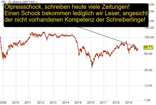 DB - Öl (Brent) (10,74%)