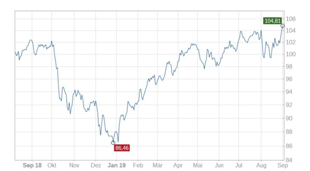 high-quality-stocks-europe-040919