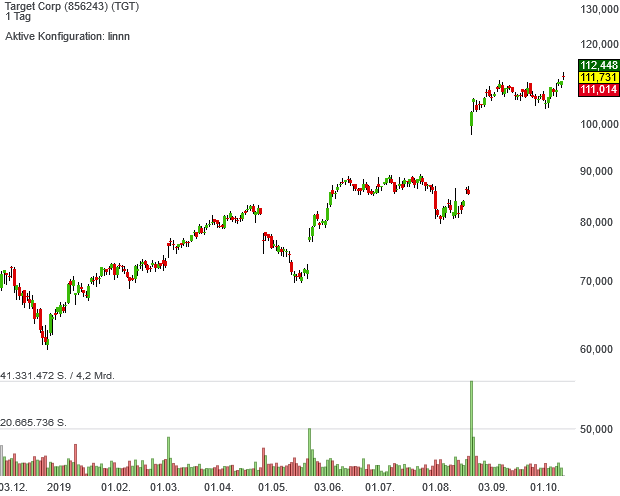Neo Darvas Large Cap-Aktie Target überrascht mit der Performance auf der ganzen Linie