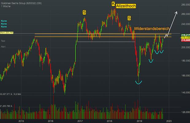 Chartanalyse Goldman Sachs: Goldman jagt JP-Morgan hinterher - warum auch Apple dabei eine entscheidende Rolle spielt!