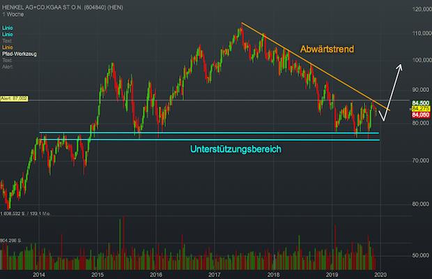 Chartanalyse Henkel: Bei diesem Weltmarktführer könnte es bald wieder bergauf gehen!