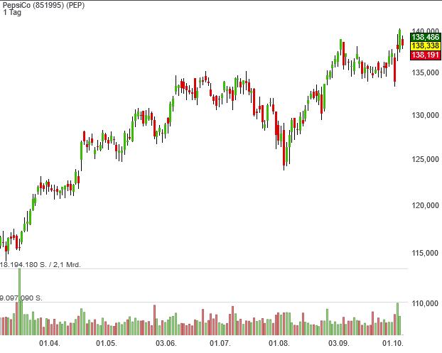 Trendfolger-Aktie PepsiCo hat sich den Status als charttechnischer Dauerläufer redlich verdient