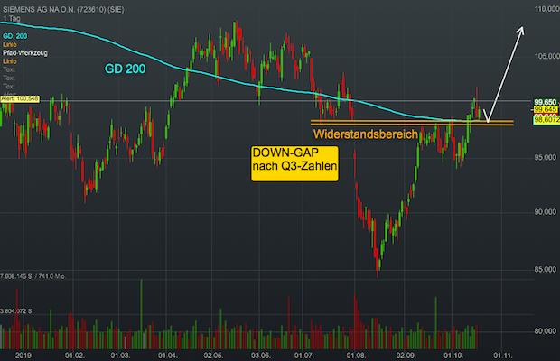 Chartanalyse Siemens: Bringt der bevorstehende Chefwechsel den Industrie-Konzern wieder auf Wachstumskurs?