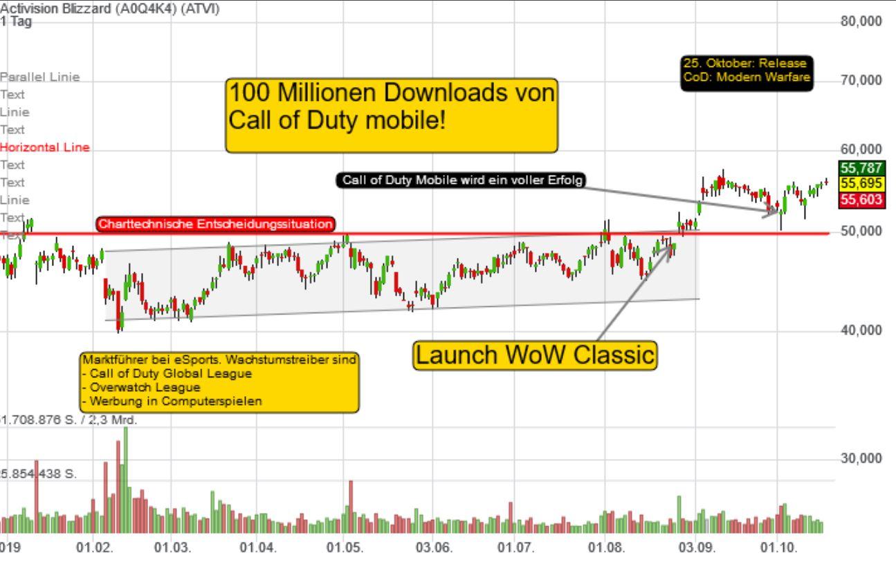 An der Börse durchstarten mit Tenbagger-Aktien und unserem FORUM (10 Screenshots)