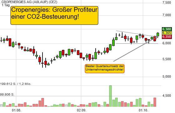 CROPENERGIES AG (4,69%)