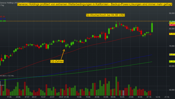 Generac Holdings (-0,33%)
