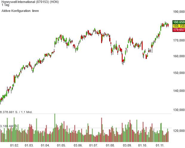 Trendfolger-Aktie Honeywell ist zusammen mit dem US-Gesamtmarkt auf Rekordkurs eingeschwenkt