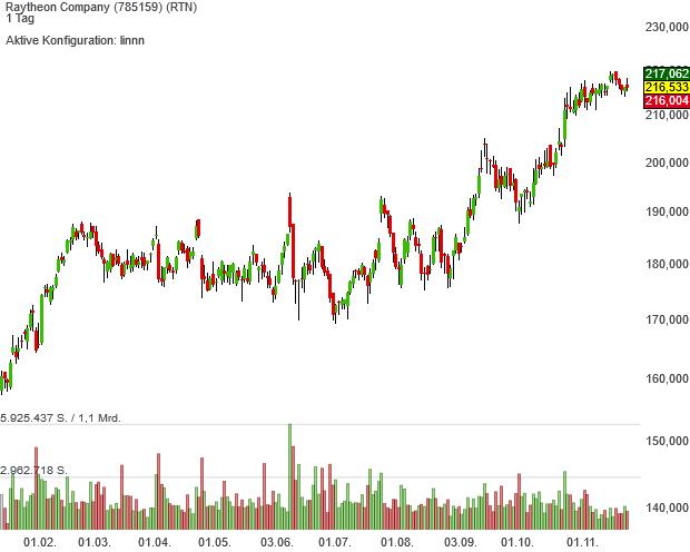 Zauberformel-Aktie Raytheon pirscht sich an neue Rekordkurse heran