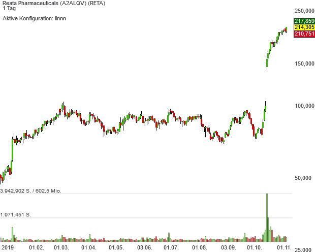 Reata Pharmaceuticals hat den Aufstieg in das Neo-Darvas mit Pivotal-News-Points-Musterdepot vollzogen