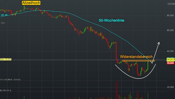 Chartanalyse Kraft Heinz: Ist das bereits der Turnaround in der Buffet-Aktie?