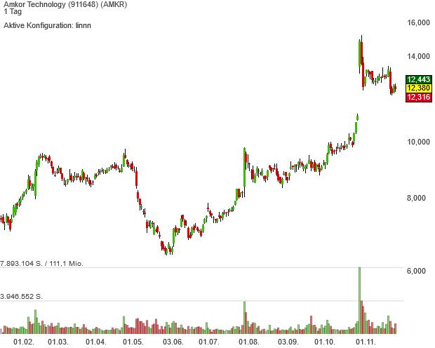 Die Amkor Technology-Aktien sind seit November im Neo Darvas mit Pivotal News Points-Musterdepot enthalten