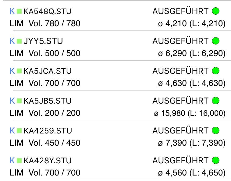 Hebel-Portfolio High-Quality-Stocks Europa: Hier sind die Ausführungskurse