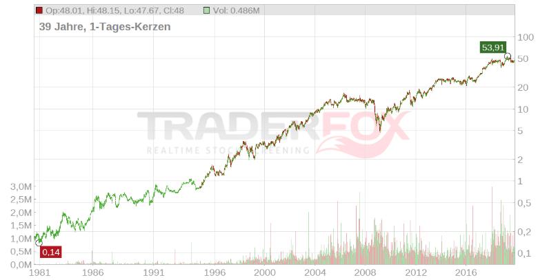 Voll langweilig: Aktien sind Unternehmensbeteiligungen für jedermann!