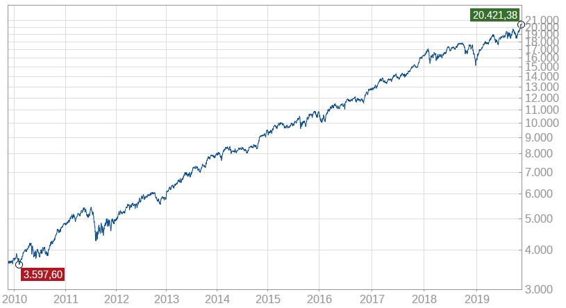 high-quality-stocks-alpha