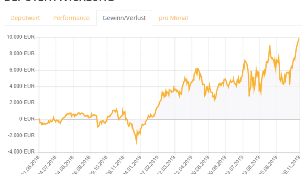 10.000 Euro Gewinn, davon ca. 900 Euro an Dividenden!