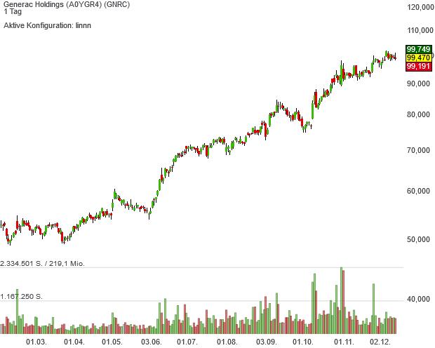 Generac-Aktien sollen das Neo Darvas Large Cap-Musterdepot unter Strom setzen