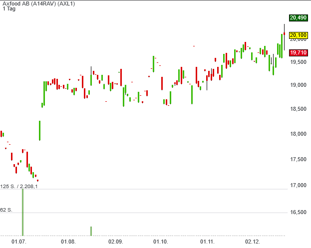 Aktien von Axfood klopfen an die Tür zum High-Quality-Stocks Europe-Musterdepot