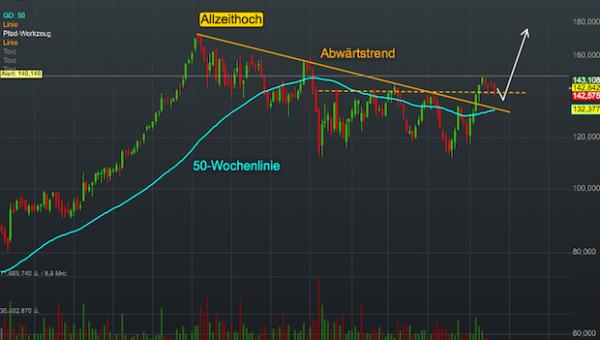 Chartanalyse Caterpillar: Der Konjunkturwegweiser liefert ein Kaufsignal!