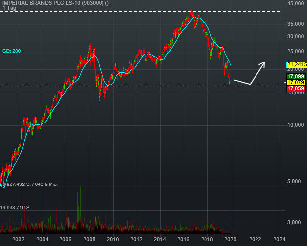 chart-imperial-brands