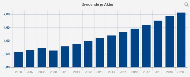 dividende-imperial-brands