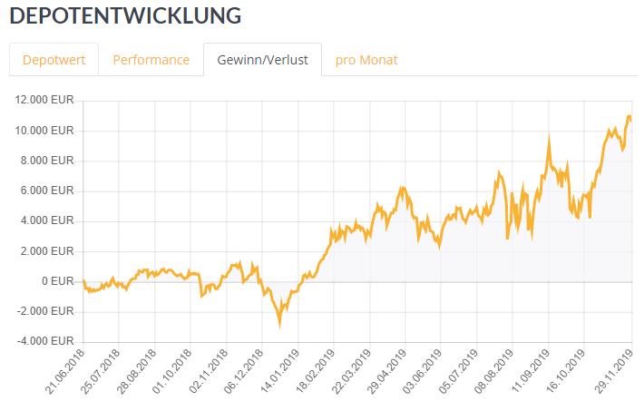 Depot bei +15%: Ist das KGV nun wichtig oder nicht?