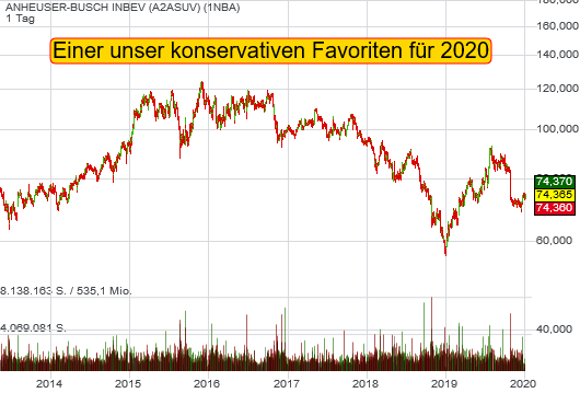 Konservative Favoriten-Aktie für 2020: Anheuser-Busch InBEV