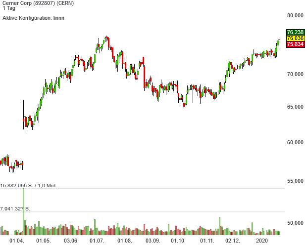 Die Aktien von Cerner sind neuerdings im Buffett´s Alpha-Musterdepot enthalten