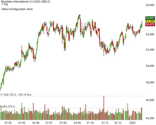 Milka-Hersteller Mondelez grüßt neuerdings als Trendfolger-Musterdepot-Vertreter