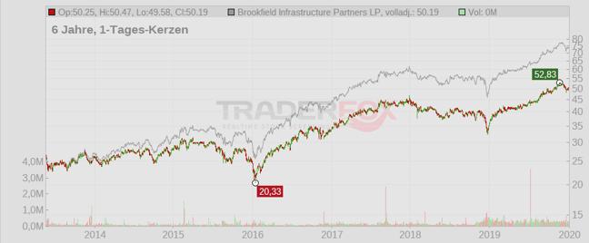 brookfield-chart