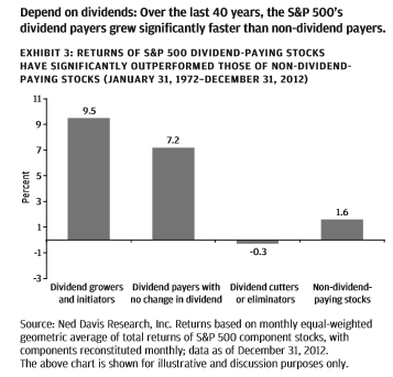 dividend-payers-sp-500