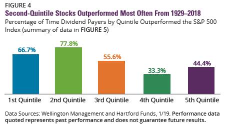 hohere-dividenden-besser-als-allerhochste-dividenden