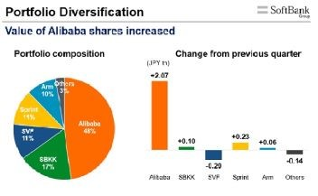 portfolio-diversifikation