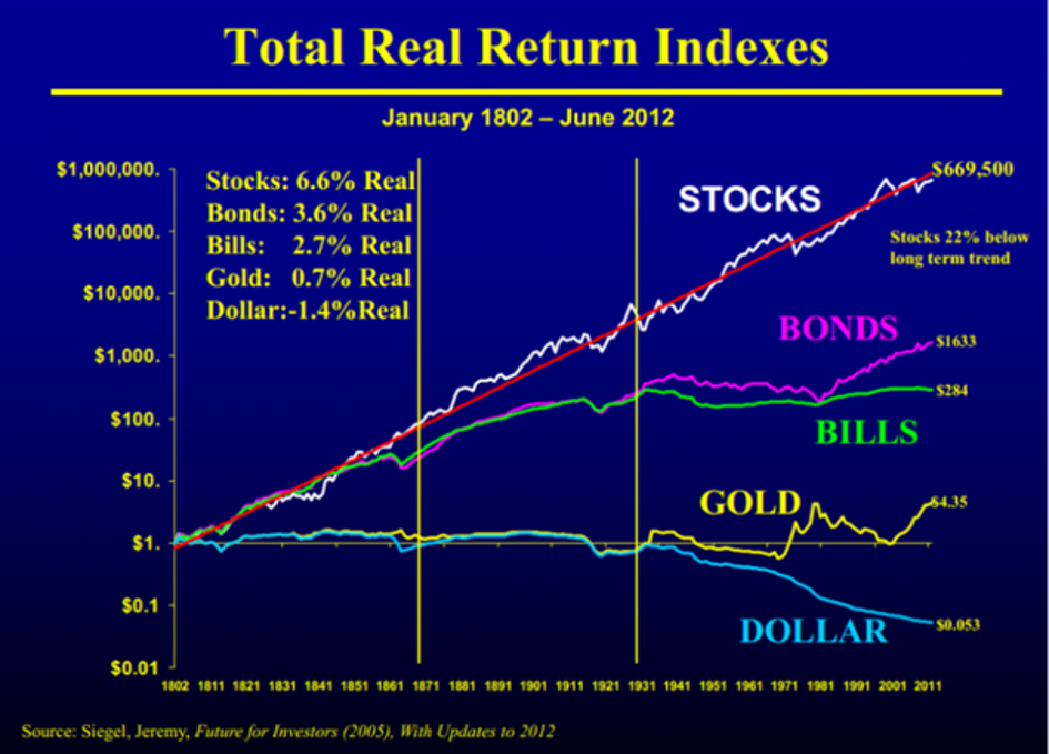 total-real-return-index