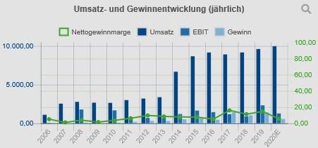 umsatz-und-gewinn-softbank