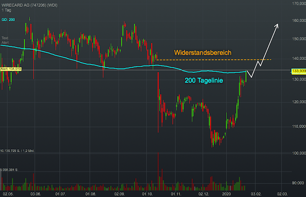 wirecard-230120-tf