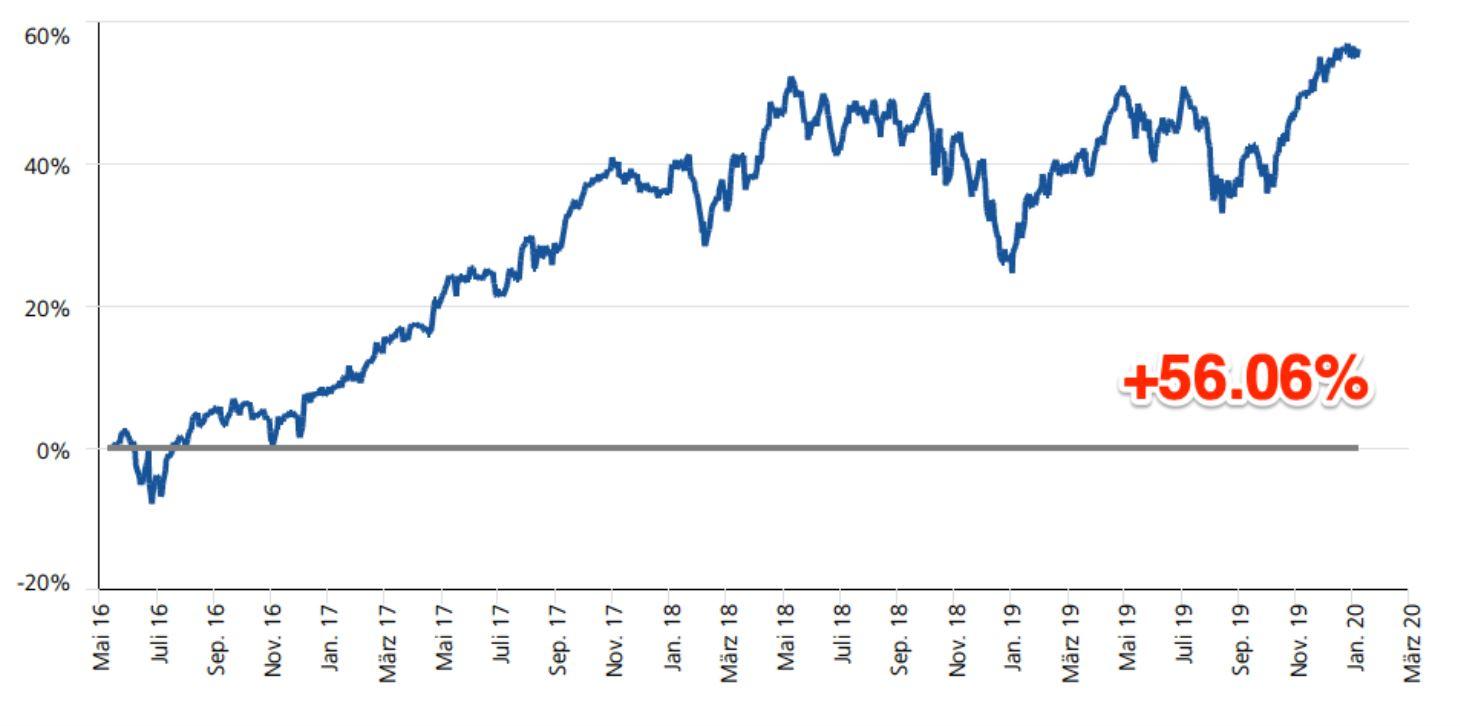 Leserdepot: +56 % Depotplus seit 2016 bei unserem Leser