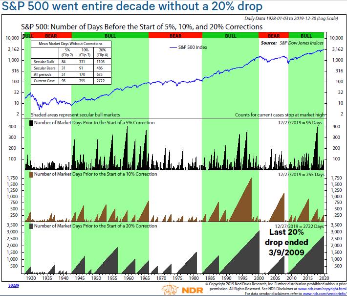 15 Charts, mit denen Anlegern die Geschichte der 2010er Jahre verstehen