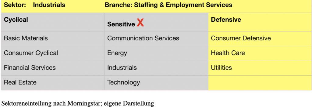 sektoren
