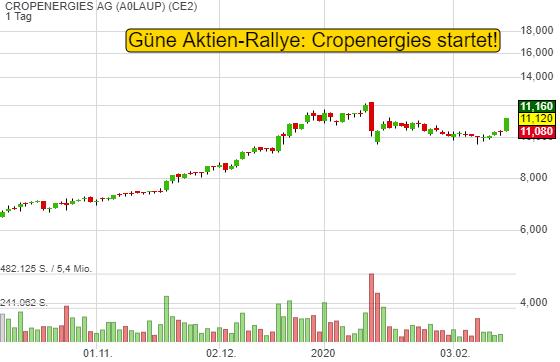 Grüne Aktien-Rallye: Cropenergies startet! Mehr Länder führen E10 ein. Kommt auch E20?