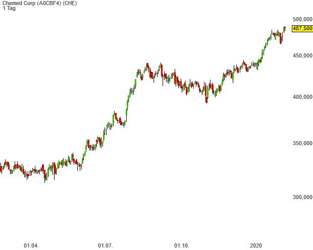 Buffett's Alpha-Aktie Chemed kommt im laufenden Bullenmarkt auf ein Plus von 1.318 %