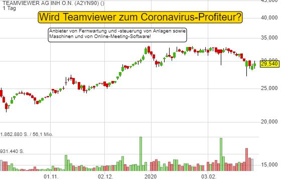Wird Teamviewer zum Coronavirus-Profiteur? Offeriert Fernwartungs- und Videokonferenz-Lösungen!