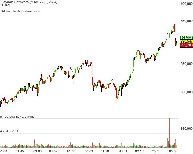 Neo Darvas-Aktie Paycom Software grüßt neuerdings als Musterdepot- sondern auch als S&P 500 Index-Mitglied