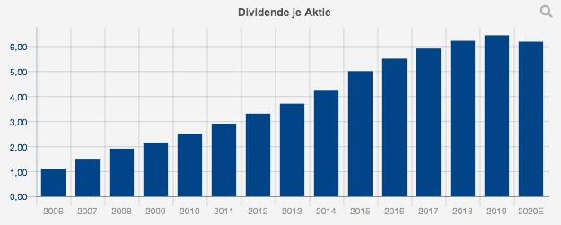 dividende-ibm