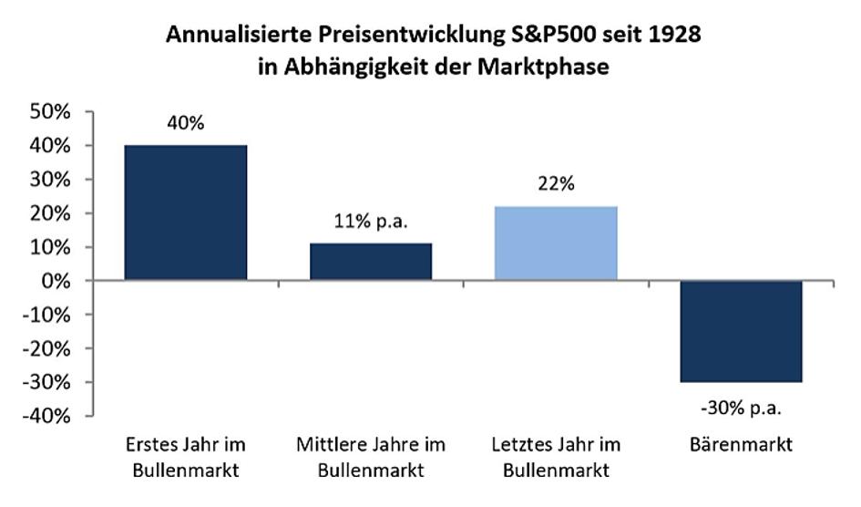preisentwichlung-sp-500