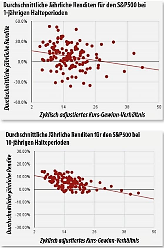 shiller-halteperioden-aktien