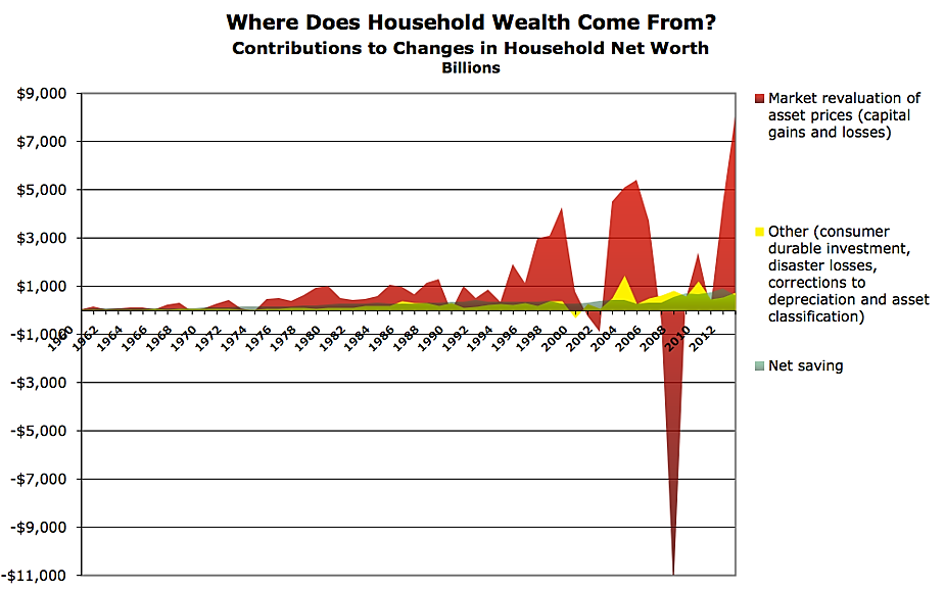 where-does-household-wealth-come-from