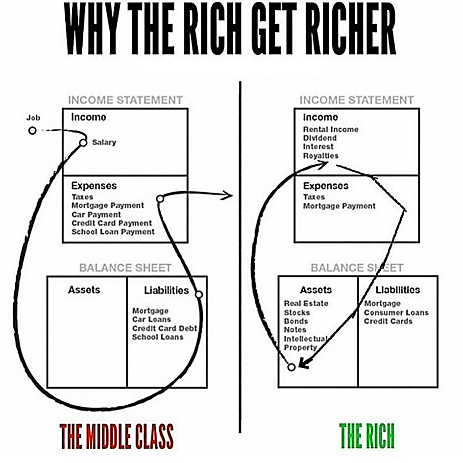 why-the-rich-geht-richer
