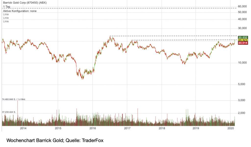 barrick-chart