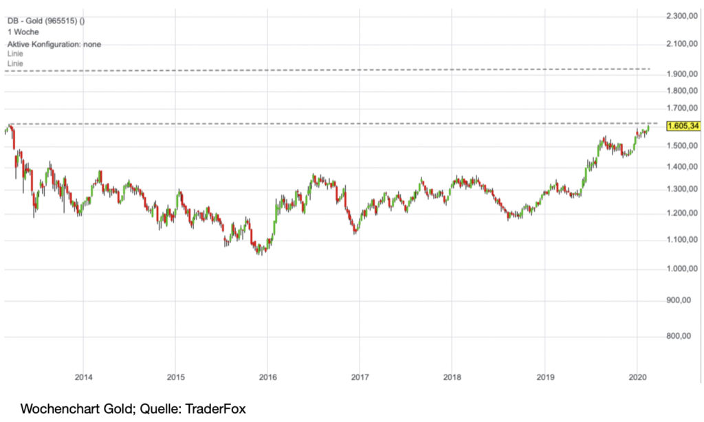 chart-gold